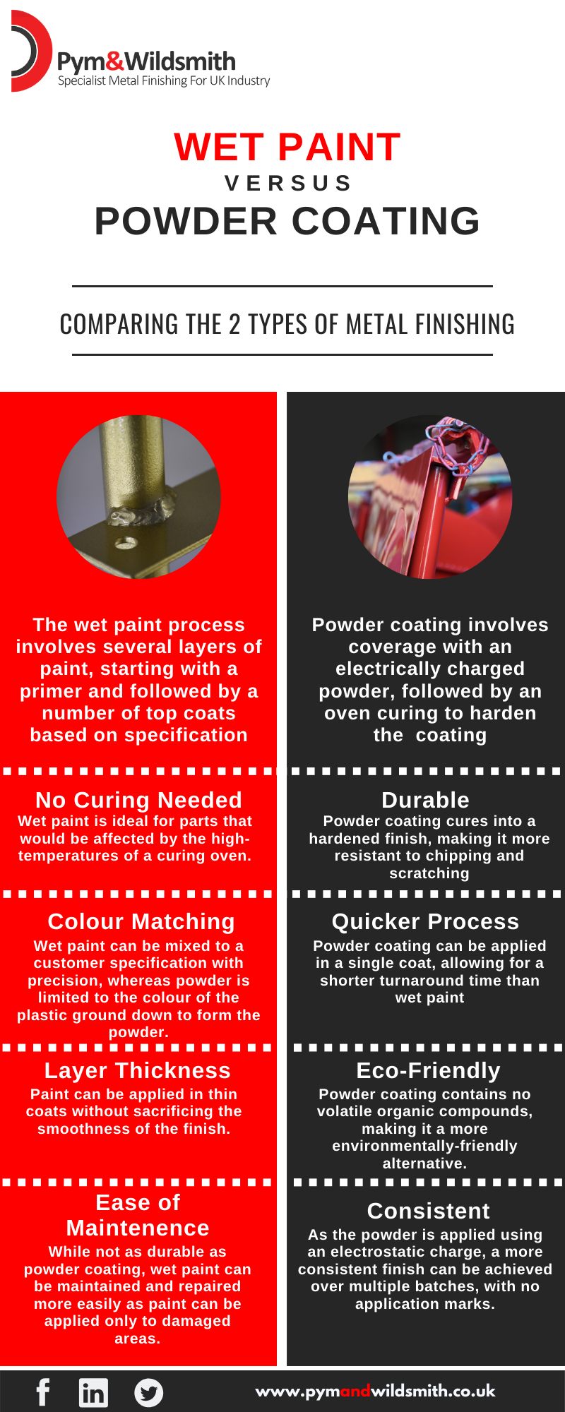 wet paint vs powder coating comparison